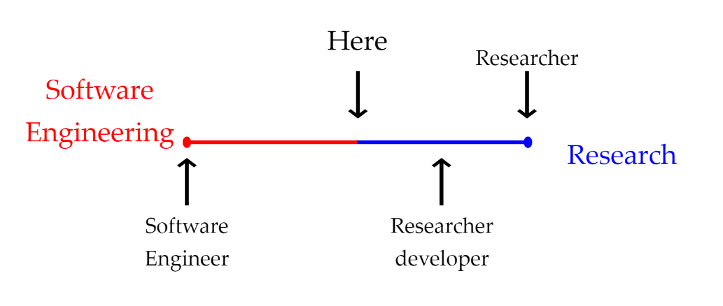 What is a Research Software Engineer?