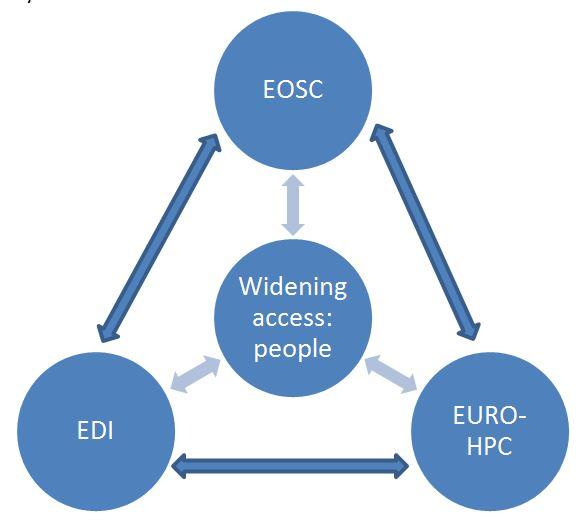 EOSC sketch