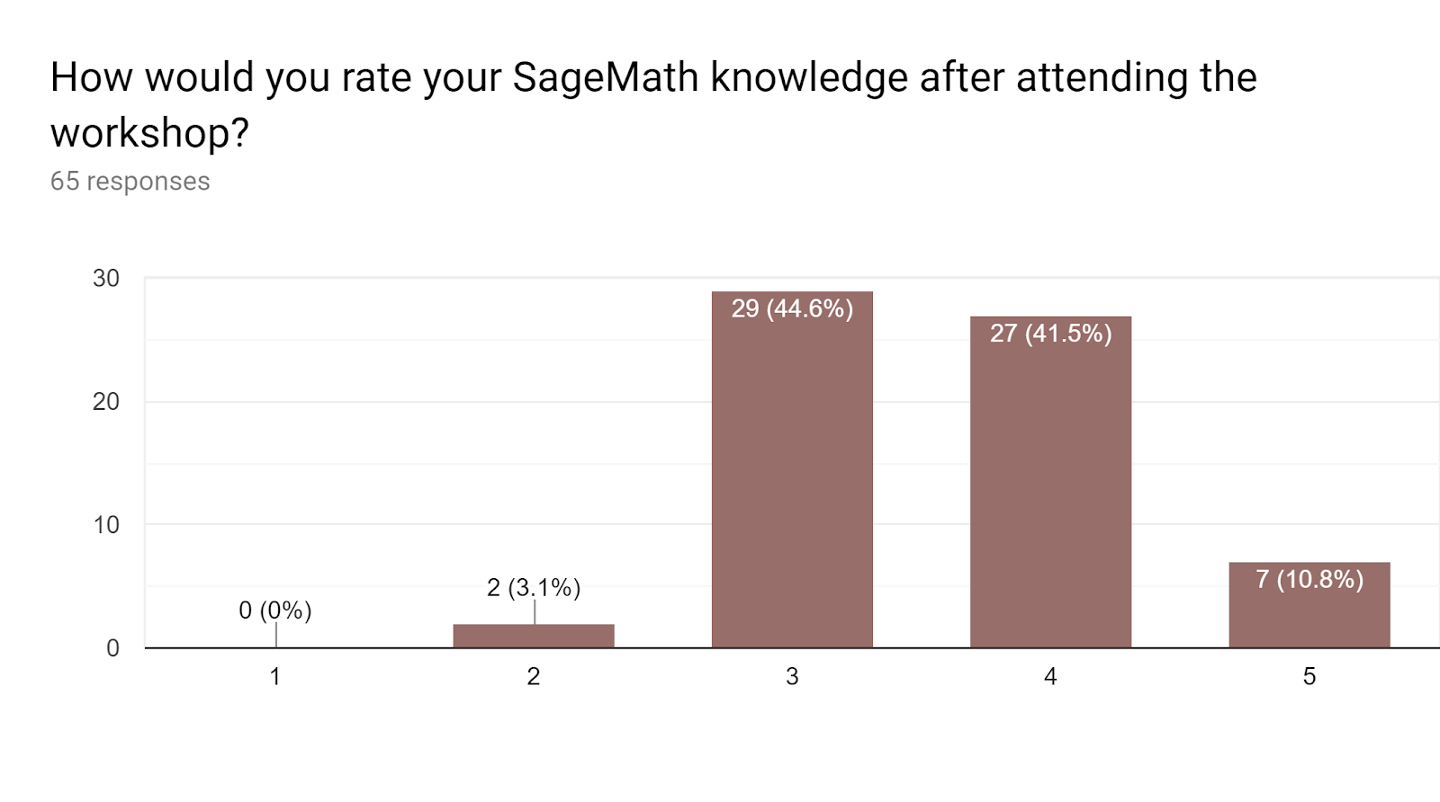 Sage knowledge following to the workshop: 1: 0%; 2: 3.1%; 3: 44.6%; 4: 41.5%; 5: 10.8%