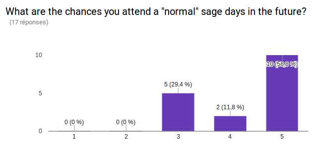 "What are the chances you attend a ""normal"" sage days in the future? 1:0 people, 2: 0 people, 3: 5 people, 4: 2 people, 5: 10 people"