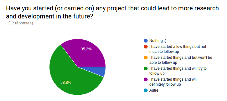 Have you started (or carried on) any project that could lead to more research and development in the future? I have started things and will try to follow up: 38.8%. I have started things and willdefinitely follow up: 35.3%. Nothing: 5.3%.