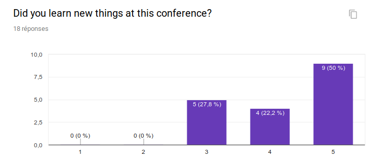 Did you learn new things at this conference? 1:0 people, 2: 0 people, 3: 5 people, 4: 4 people, 5: 9 people