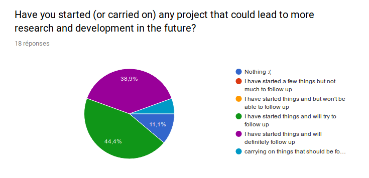 Have you started (or carried on) any project that could lead to more research and development in the future? I have started things and will try to follow up: 44.4%. I have started things and will definitely follow up: 38.9%. Nothing: 11.1%. carrying on things that should be follow up: 5.6%