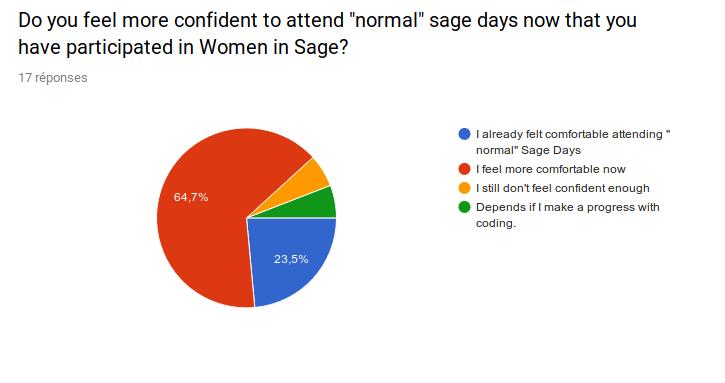 """I already felt comfortable attending 'normal' Sage Days"": 23.5%, ""I feel more comfortable now"": 64.7%, ""I still don't feel confident enough"": 5.9%, ""Depends if I make a progress with coding."":5.9%"